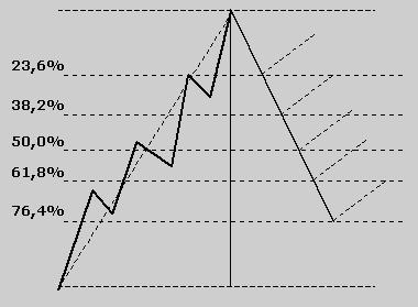 Ritracciamenti di Fibonacci