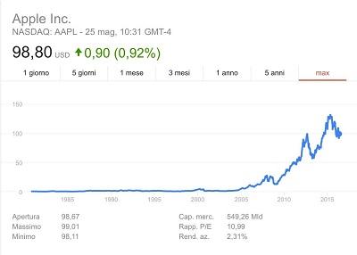 azioni-apple-investire
