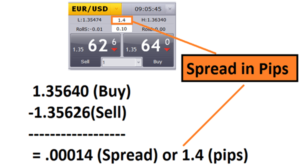 Forex Spread