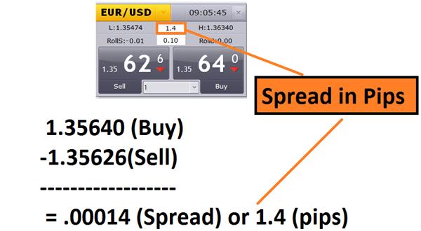 forex-coppie-di-valute-spread