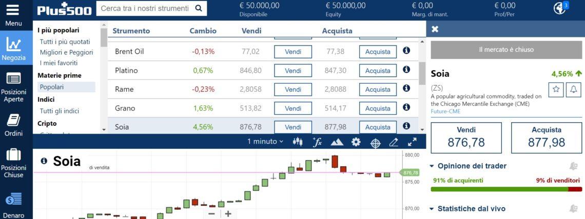 trading soia grafico plus500