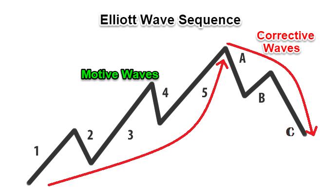 curve di elliott