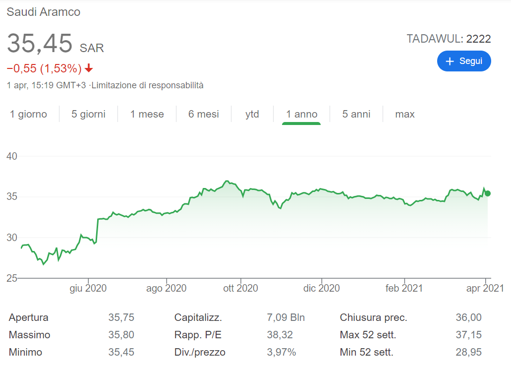 comprare azioni aramco previsioni