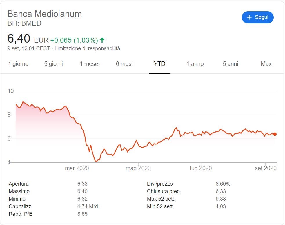 comprare-azioni-banca-mediolanum-andamento-2020