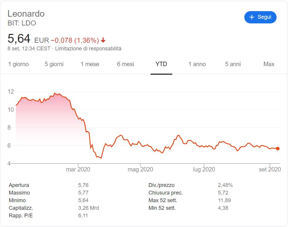 comprare-azioni-leonardo-andamento-2020