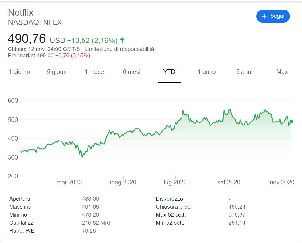 comprare-azioni-netflix-previsioni