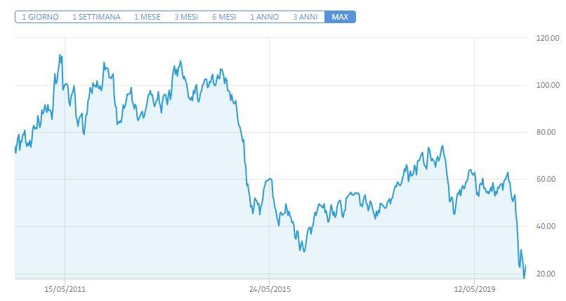 Comprare Petrolio - quotazione