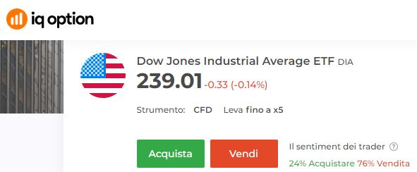 Dow Jones Iq Option
