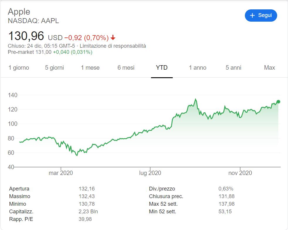 comprare-azioni-apple-andamento-2020