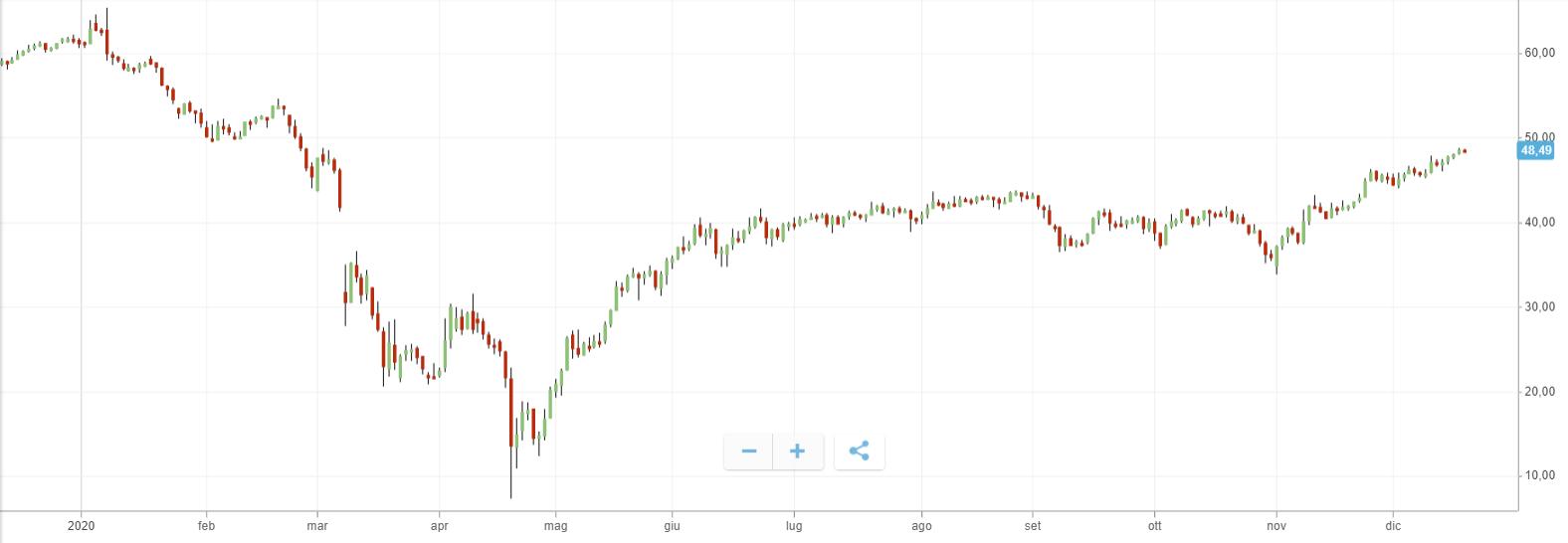 comprare-petrolio-andamento-2020