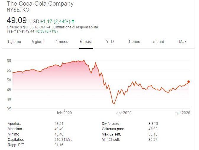 Azioni Coca Cola previsioni