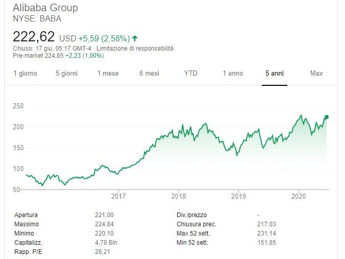 Comprare azioni Alibaba conviene
