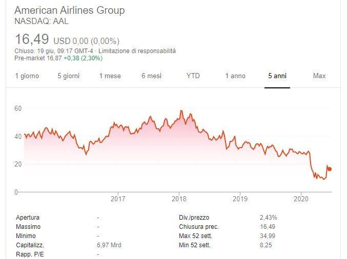 Comprare azioni American Airlines conviene