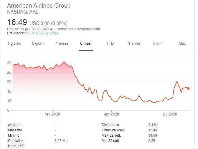 Comprare azioni American Airlines previsioni