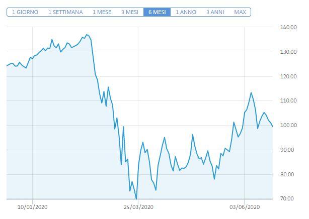 Comprare azioni American Express Previsioni