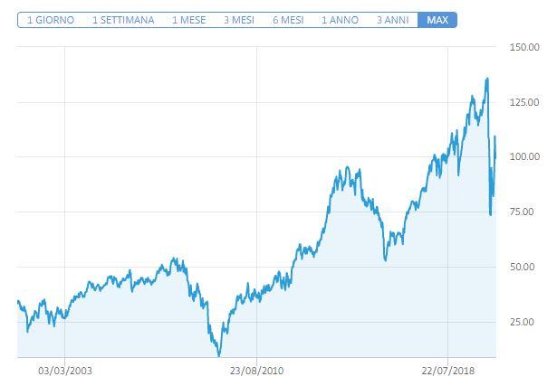 Comprare azioni American Express conviene