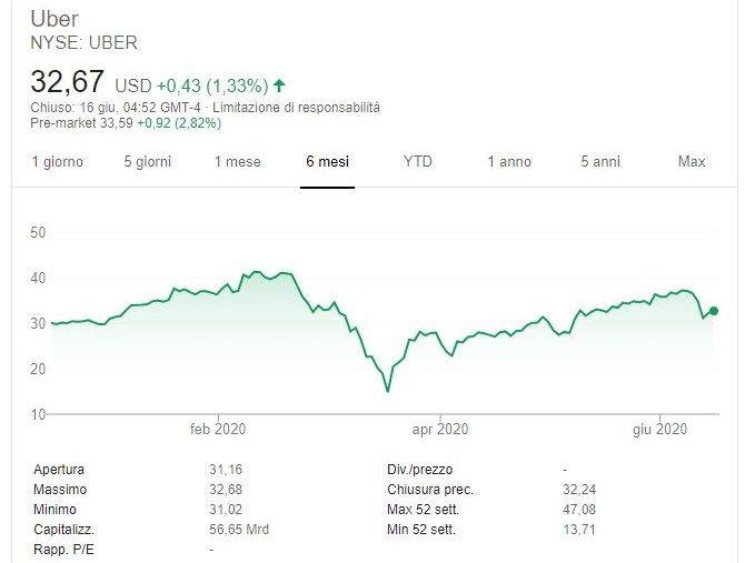 Comprare azioni Uber Previsioni