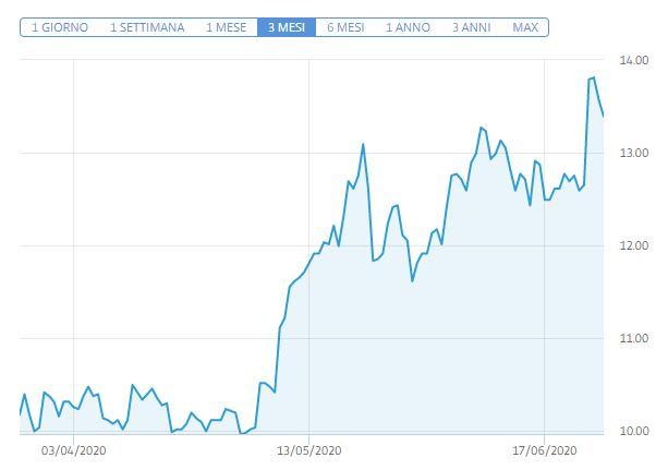 Previsioni azioni Xiaomi