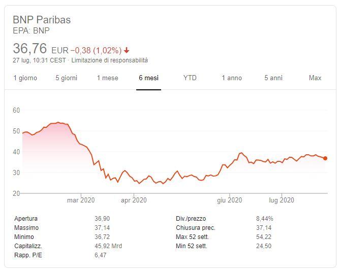 Azioni BNP Paribas Previsioni