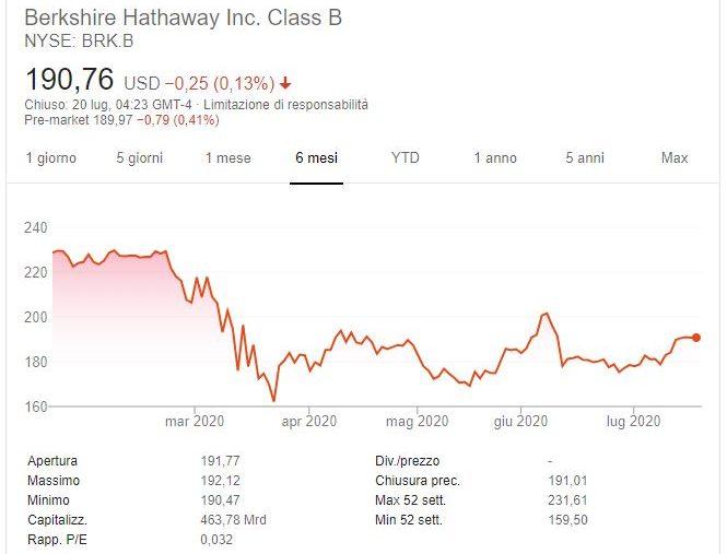 Azioni Berkshire Hathaway Previsioni