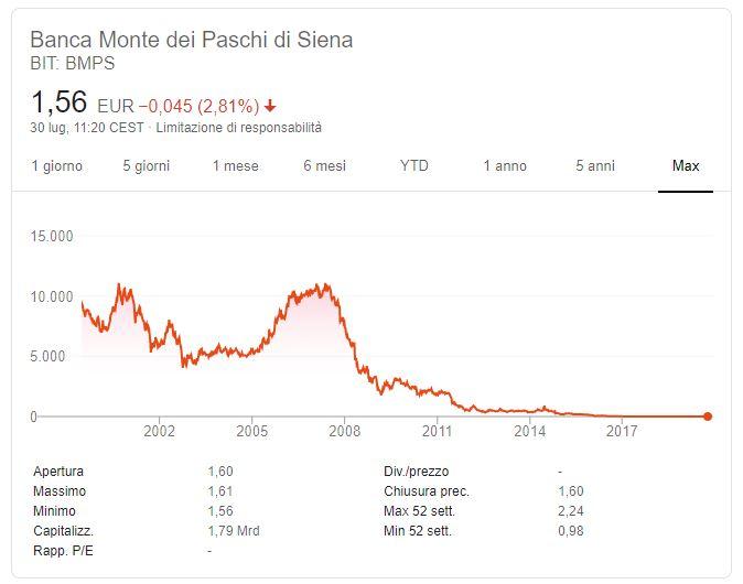 Azioni Monte dei Paschi di Siena