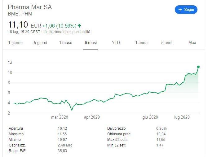 Azioni Pharma Mar previsioni