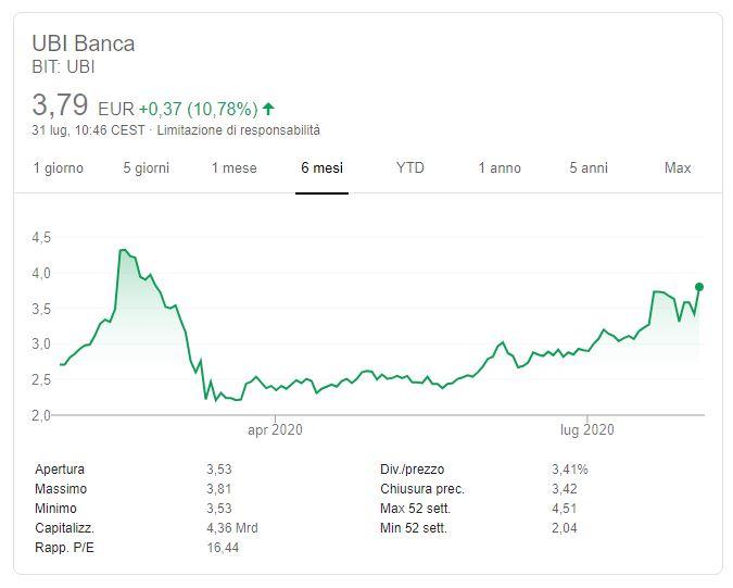 UBI BANCA - Quotazioni in tempo reale - prosuasa.it