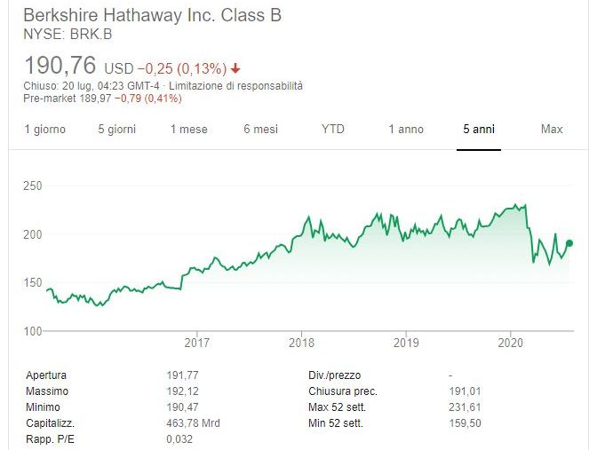Berkshire Hathaway B