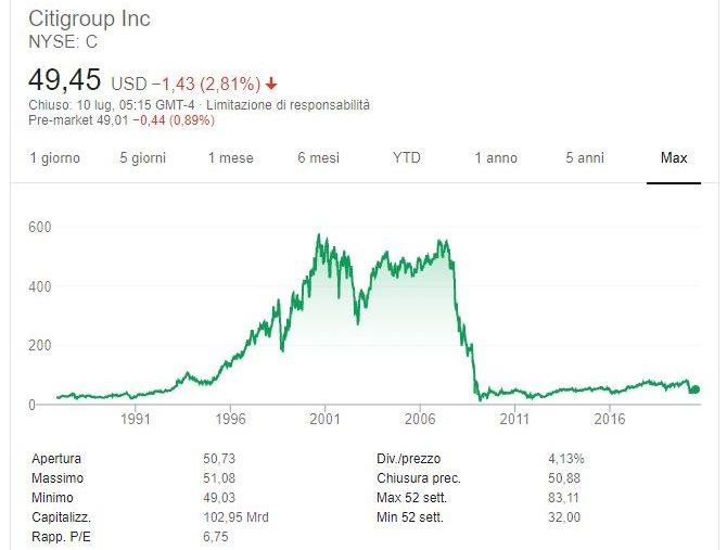 Citigroup Ascesa e caduta