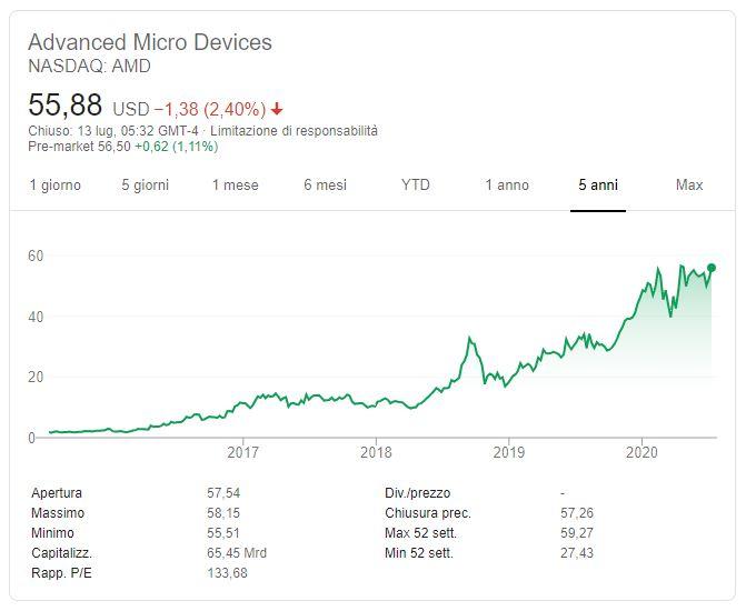 Comprare azioni AMD conviene