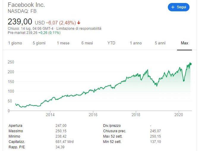 Comprare azioni Facebook conviene