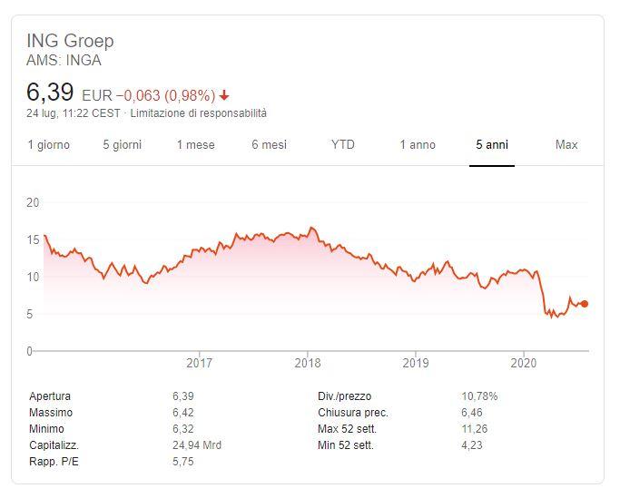 Comprare azioni ING group conviene