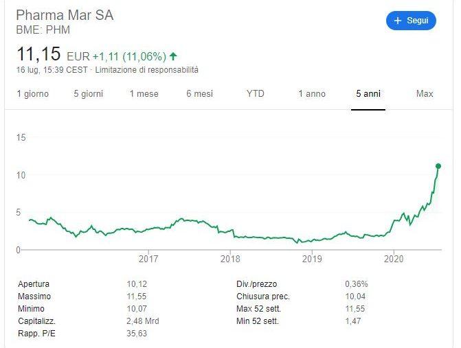 Comprare azioni Pharma Mar conviene