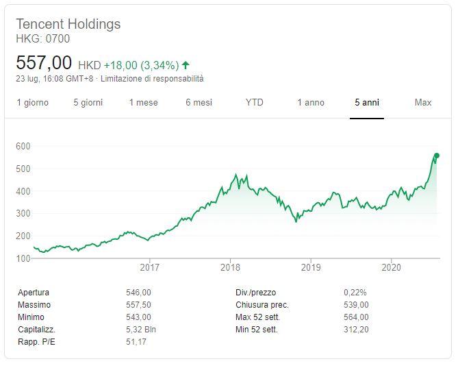 Comprare azioni Tencent conviene