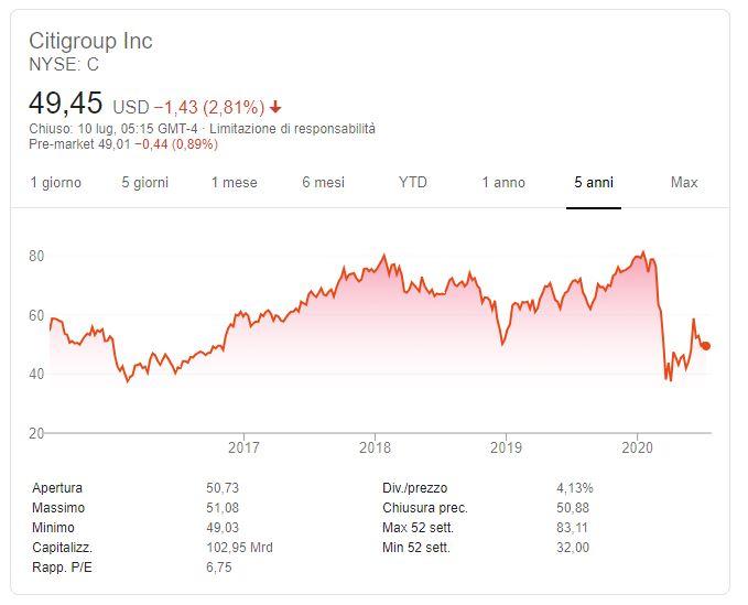 Conviene comprare azioni Citigroup