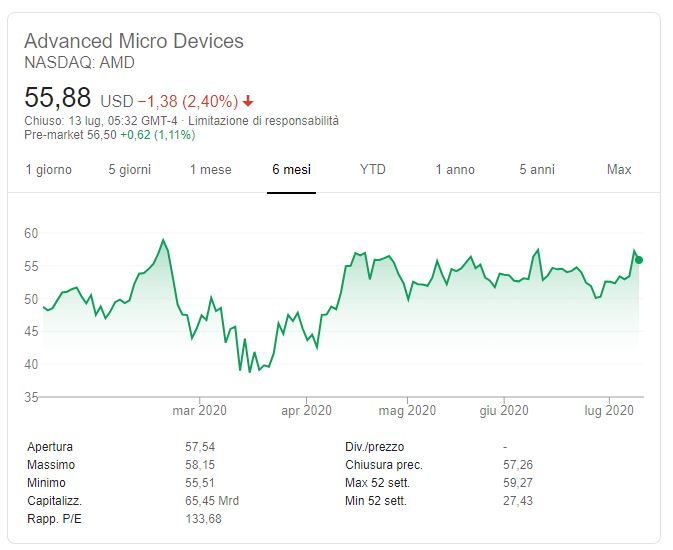 Previsioni azioni AMD