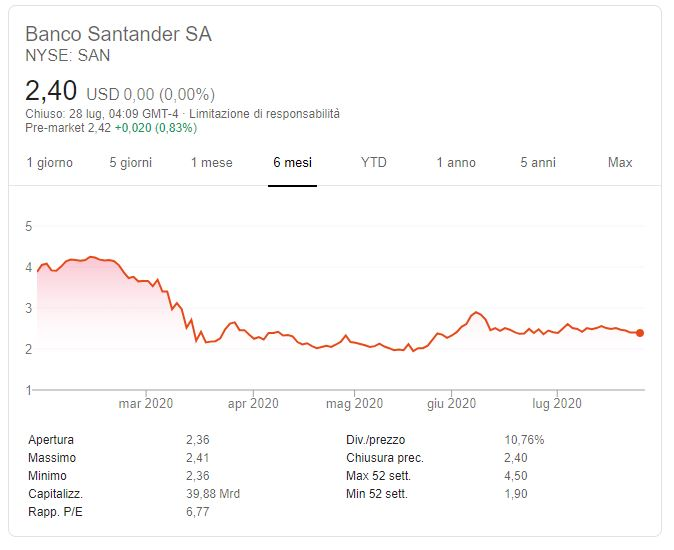 Previsioni azioni Banco-Santander