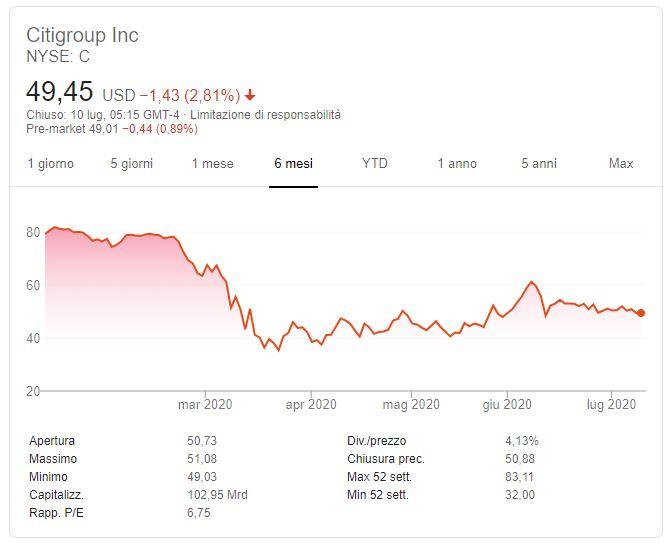 Previsioni azioni Citigroup