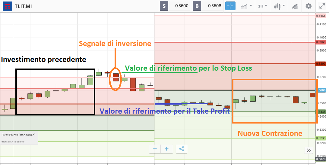 analisi con pivot point