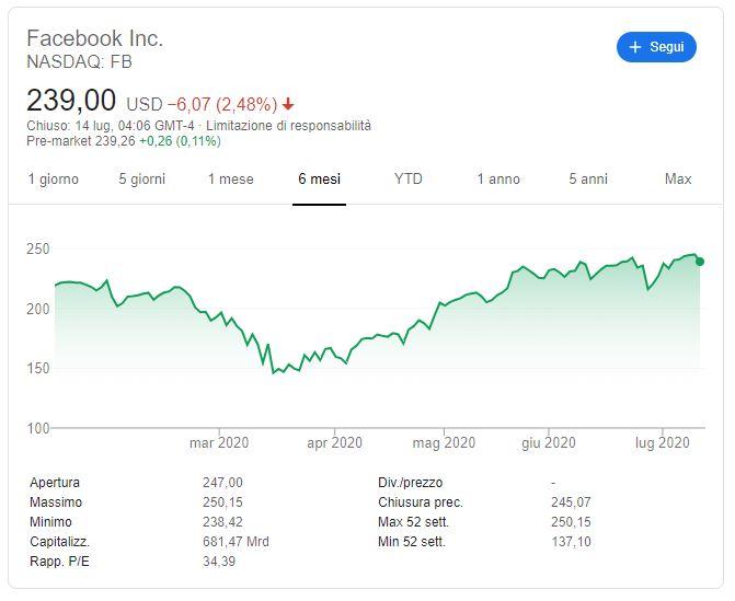 azioni facebook previsioni