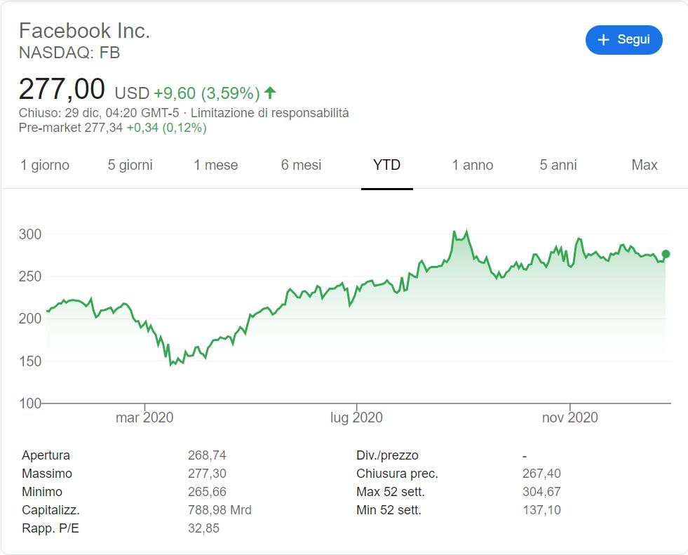 comprare-azioni-facebook-2020