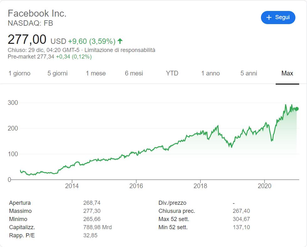 comprare-azioni-facebook-andamento