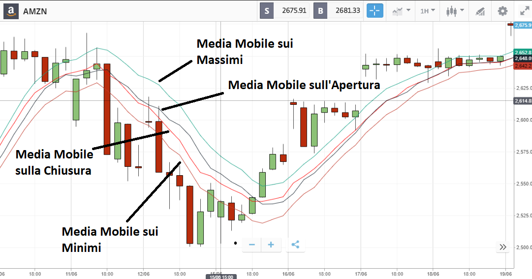 funzionamento media mobile