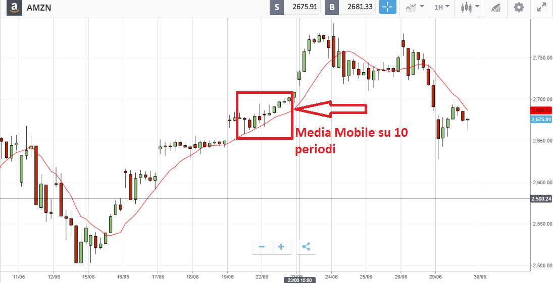 indicatore media mobile