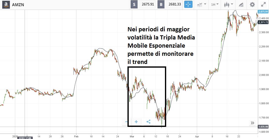 media mobile esponenziale tripla
