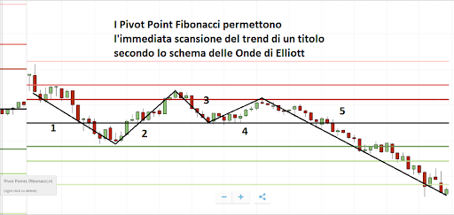 pivot point fibonacci