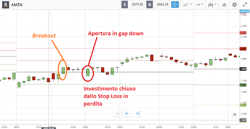 pivot point segnali di trading
