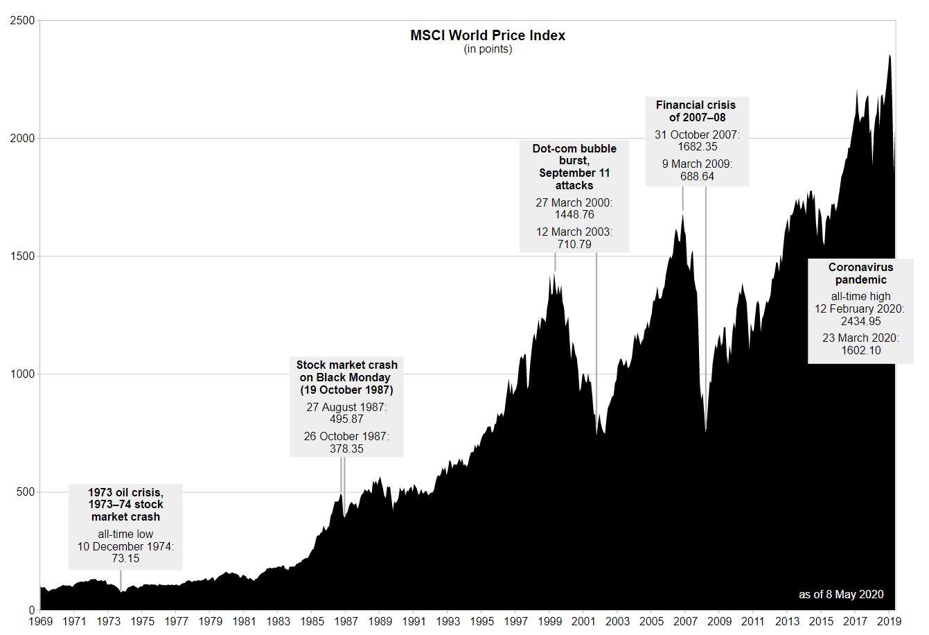 Andamento del MSCI World Index