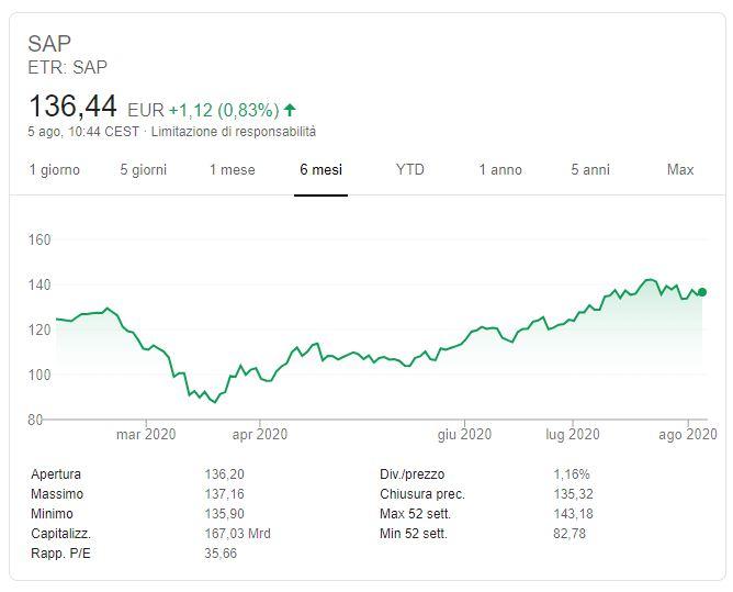 Azioni SAP previsioni