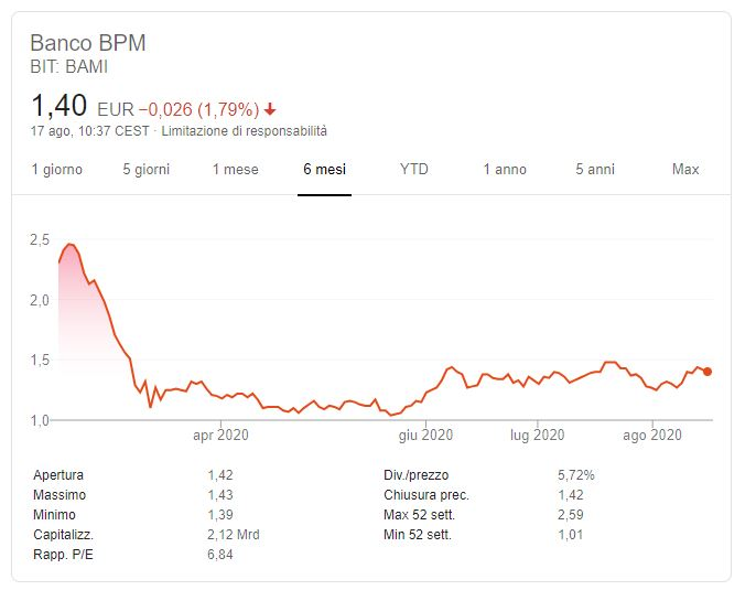 Comprare azioni BPM Previsioni